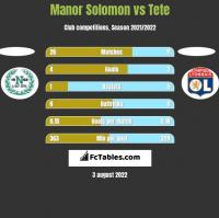 Manor Solomon vs Tete h2h player stats