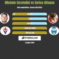Michele Cerofolini vs Enrico Alfonso h2h player stats