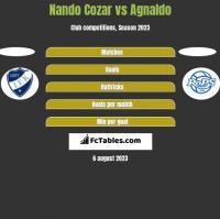 Nando Cozar vs Agnaldo h2h player stats