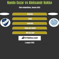 Nando Cozar vs Aleksandr Kokko h2h player stats