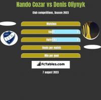 Nando Cozar vs Danies Olijnyk h2h player stats