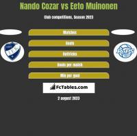 Nando Cozar vs Eeto Muinonen h2h player stats