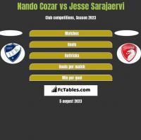 Nando Cozar vs Jesse Sarajaervi h2h player stats