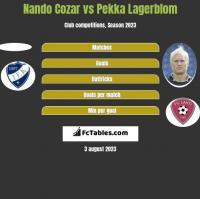 Nando Cozar vs Pekka Lagerblom h2h player stats