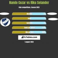 Nando Cozar vs Riku Selander h2h player stats