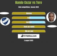 Nando Cozar vs Toro h2h player stats