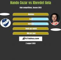 Nando Cozar vs Xhevdet Gela h2h player stats