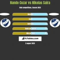 Nando Cozar vs Nikolas Saira h2h player stats