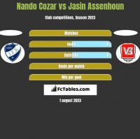 Nando Cozar vs Jasin Assenhoun h2h player stats