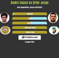 Andre Sousa vs Artur Jorge h2h player stats