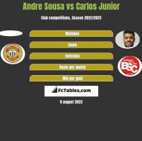 Andre Sousa vs Carlos Junior h2h player stats
