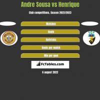 Andre Sousa vs Henrique h2h player stats