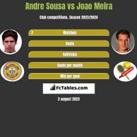 Andre Sousa vs Joao Meira h2h player stats