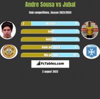 Andre Sousa vs Jubal h2h player stats