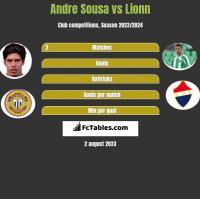 Andre Sousa vs Lionn h2h player stats