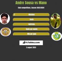 Andre Sousa vs Mano h2h player stats