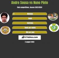Andre Sousa vs Nuno Pinto h2h player stats