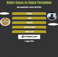 Andre Sousa vs Vasco Fernandes h2h player stats