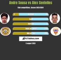 Andre Sousa vs Alex Centelles h2h player stats
