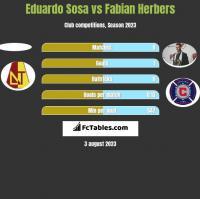 Eduardo Sosa vs Fabian Herbers h2h player stats
