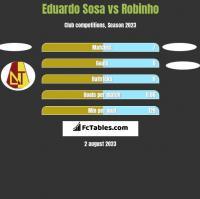 Eduardo Sosa vs Robinho h2h player stats