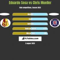 Eduardo Sosa vs Chris Mueller h2h player stats