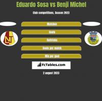 Eduardo Sosa vs Benji Michel h2h player stats