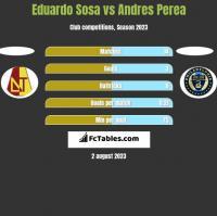Eduardo Sosa vs Andres Perea h2h player stats
