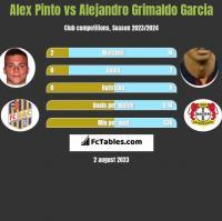 Alex Pinto vs Alejandro Grimaldo Garcia h2h player stats
