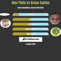 Alex Pinto vs Bruno Santos h2h player stats
