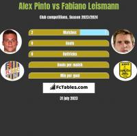 Alex Pinto vs Fabiano Leismann h2h player stats