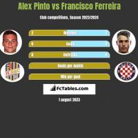 Alex Pinto vs Francisco Ferreira h2h player stats