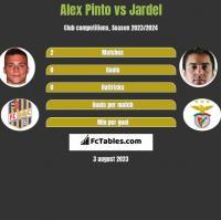 Alex Pinto vs Jardel h2h player stats