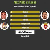 Alex Pinto vs Lucas h2h player stats