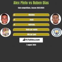Alex Pinto vs Ruben Dias h2h player stats