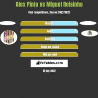 Alex Pinto vs Miguel Reisinho h2h player stats