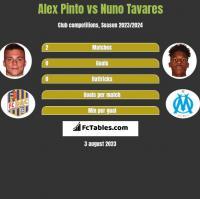 Alex Pinto vs Nuno Tavares h2h player stats