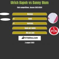 Ulrich Bapoh vs Danny Blum h2h player stats