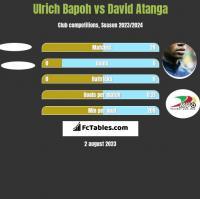 Ulrich Bapoh vs David Atanga h2h player stats