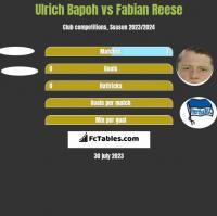 Ulrich Bapoh vs Fabian Reese h2h player stats