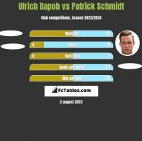 Ulrich Bapoh vs Patrick Schmidt h2h player stats