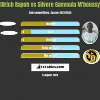 Ulrich Bapoh vs Silvere Ganvoula M'boussy h2h player stats