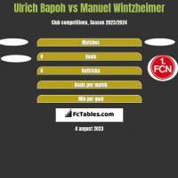 Ulrich Bapoh vs Manuel Wintzheimer h2h player stats