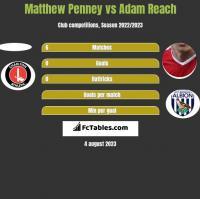 Matthew Penney vs Adam Reach h2h player stats