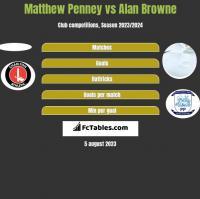 Matthew Penney vs Alan Browne h2h player stats