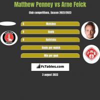Matthew Penney vs Arne Feick h2h player stats