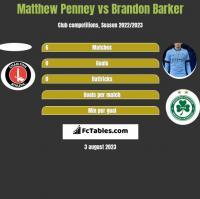 Matthew Penney vs Brandon Barker h2h player stats