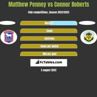 Matthew Penney vs Connor Roberts h2h player stats