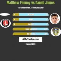 Matthew Penney vs Daniel James h2h player stats