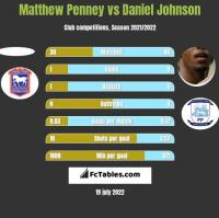 Matthew Penney vs Daniel Johnson h2h player stats